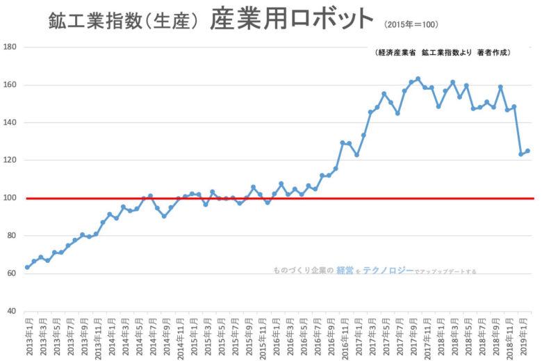 00★鉱工業指数(品目別)産業用ロボット201902