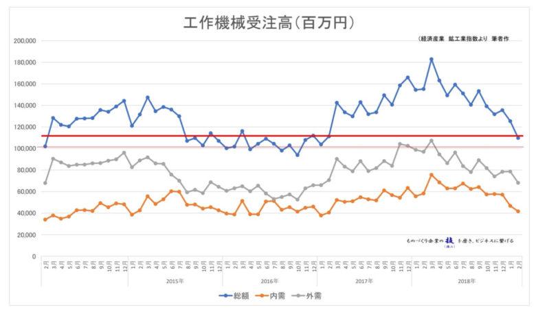 【統計】工作機械受注高2019年2月<グラフで見るシリーズ>