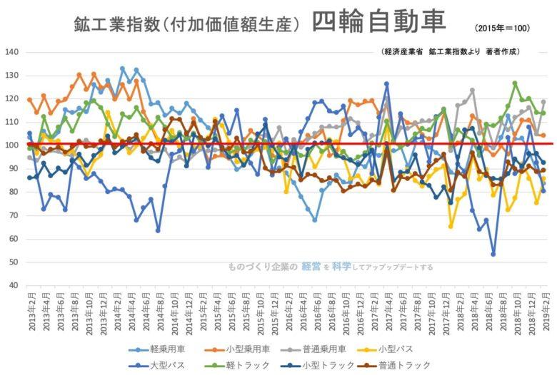 【統計】鉱工業指数(生産)四輪自動車・自動車部品 2019年4月<グラフで推移を見るシリーズ>
