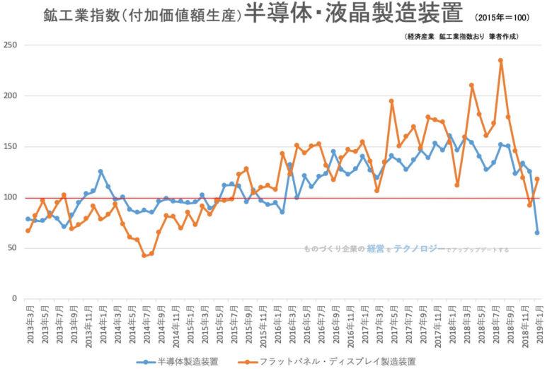 00★鉱工業指数(品目別)_新半導体製造装置201901