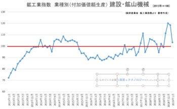 00★鉱工業指数(業種別)建設機械201901