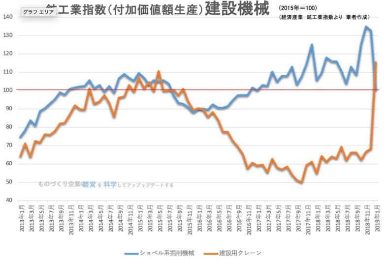 00★鉱工業指数(品目別)_新建設機械201901
