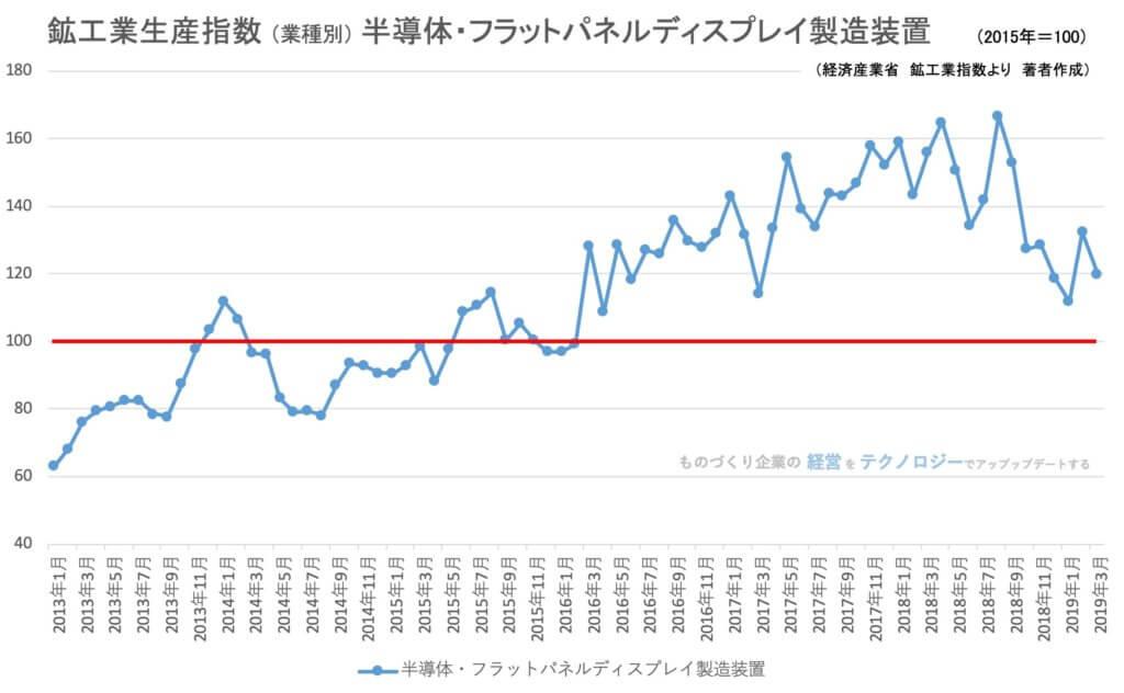 00★鉱工業指数(業種別)半導体フラットパネル