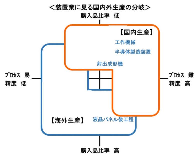 部品加工業が押さえておくべき、装置・機械メーカーの地産地消化(海外生産移管)