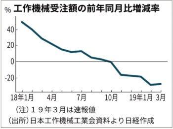 工作機械 前年対比グラフ 日経