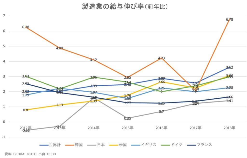【統計】製造業の給与の伸び(前年比)推移<グラフで推移を見るシリーズ>
