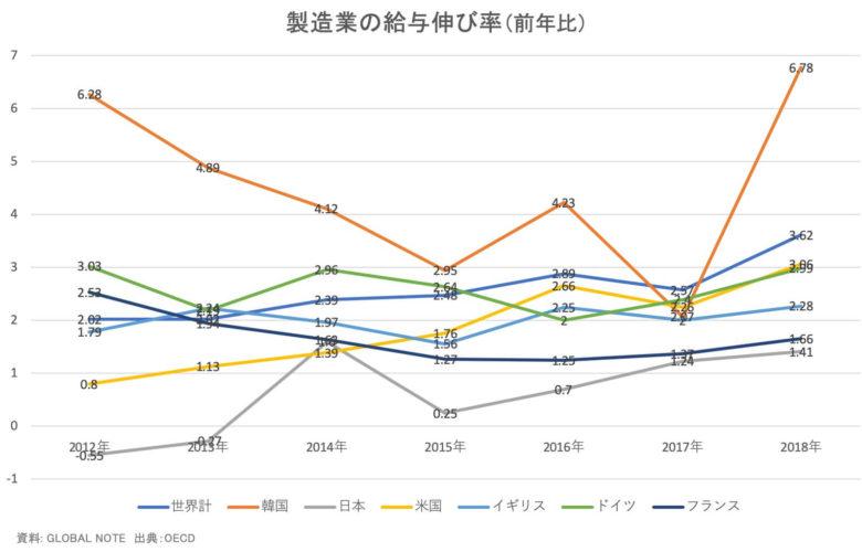 製造業(主要国)給与伸び率2018