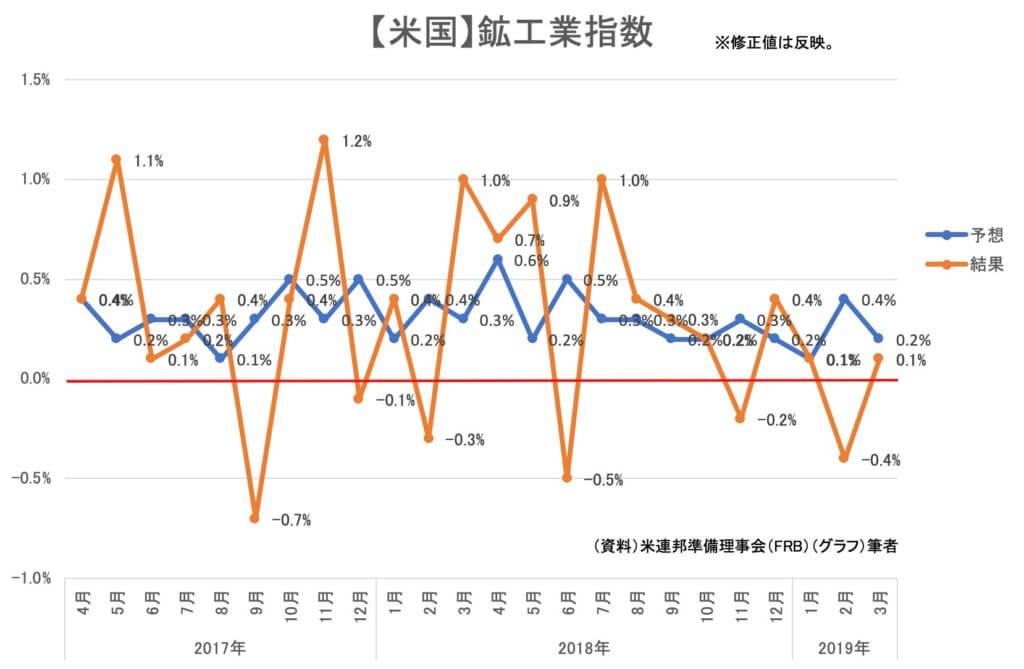 【米国】鉱工業指数 201903