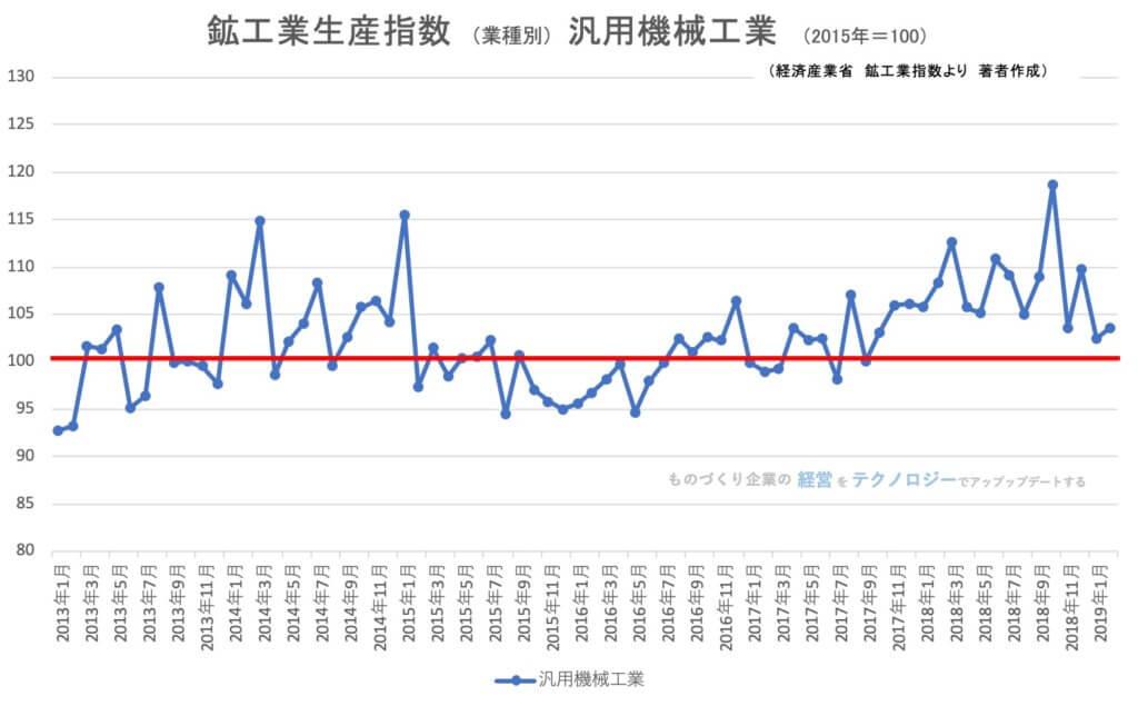 【統計】鉱工業指数(生産)汎用機械工業(ポンプ・電動機等) 2019年2月<グラフで推移を見るシリーズ>