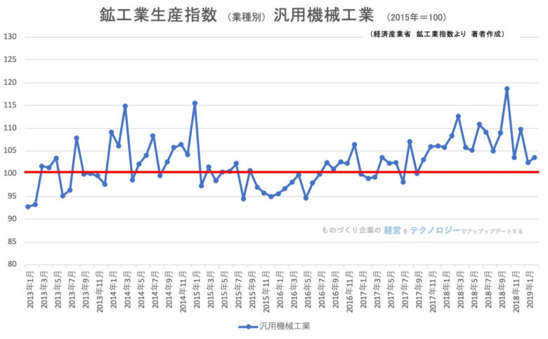 00★鉱工業指数(業種別)汎用機械工業201902