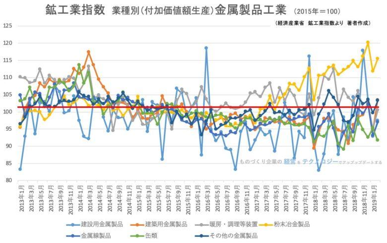 00★鉱工業指数(業種別)金属製品工業201902
