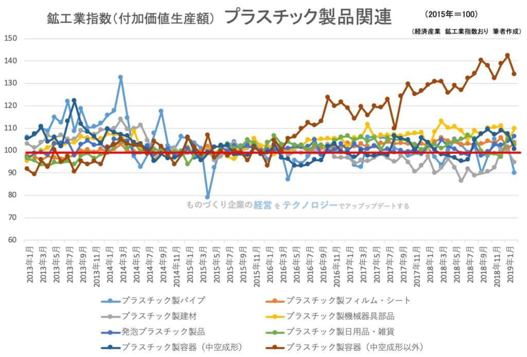 【統計】鉱工業指数(生産)プラスチック製品関連2019年2月<グラフで見るシリーズ>