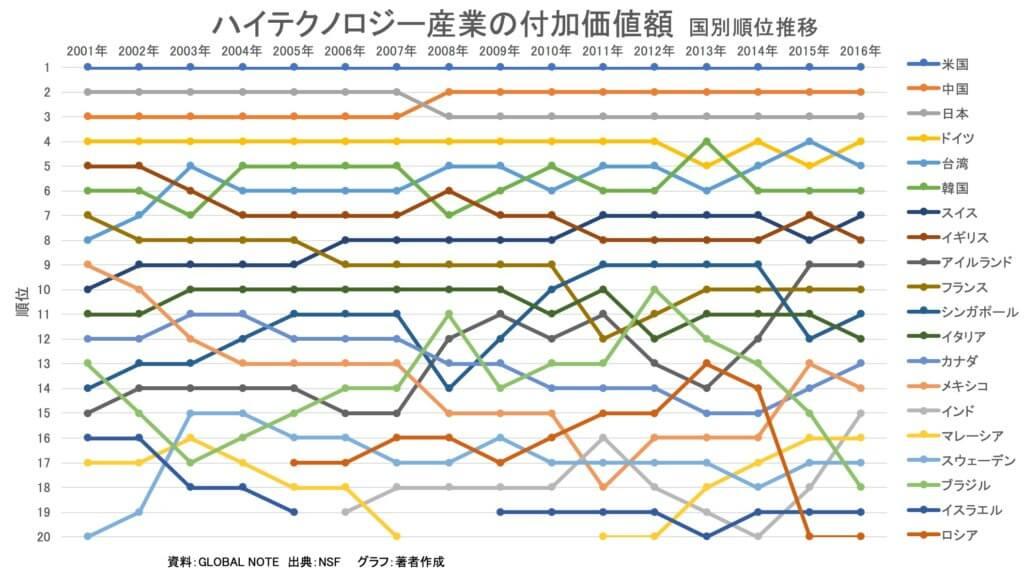 【統計】ハイテクノロジー産業の付加価値額 最新(2016年)<グラフで見るシリーズ>