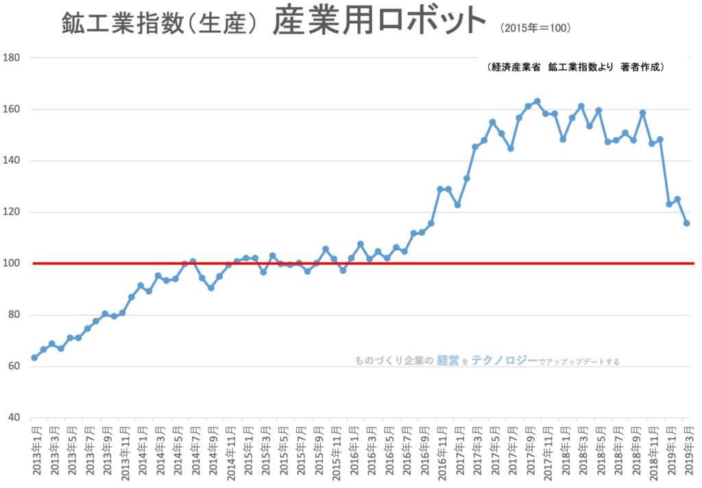 【統計】鉱工業指数(生産)産業用ロボット 2019年3月<グラフで推移を見るシリーズ>