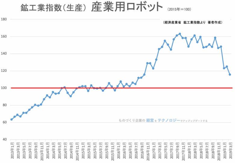 00★鉱工業指数(品目別)産業用ロボット201903