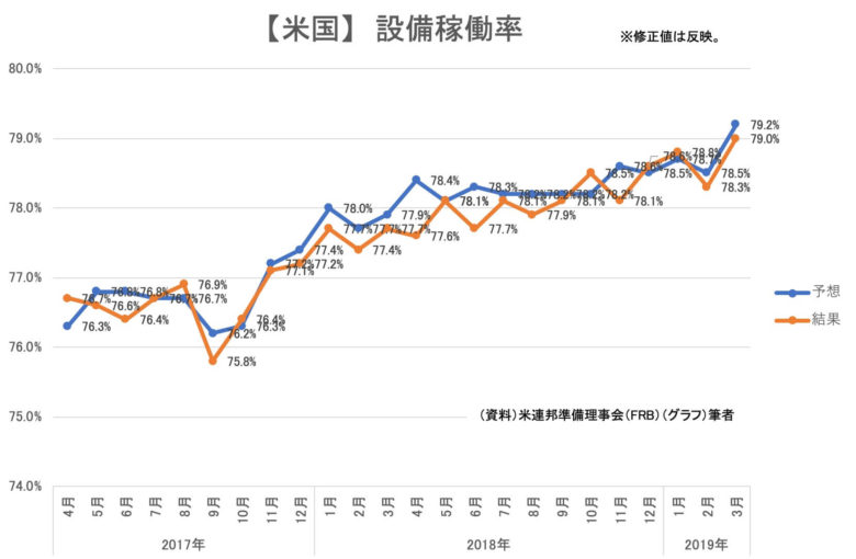【統計】米国 鉱工業指数/設備稼働率(結果)(2019年3月)<グラフで見るシリーズ>
