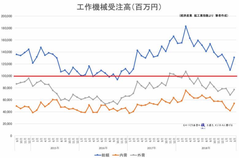 工作機械受注高_(工作機械工業会)201903