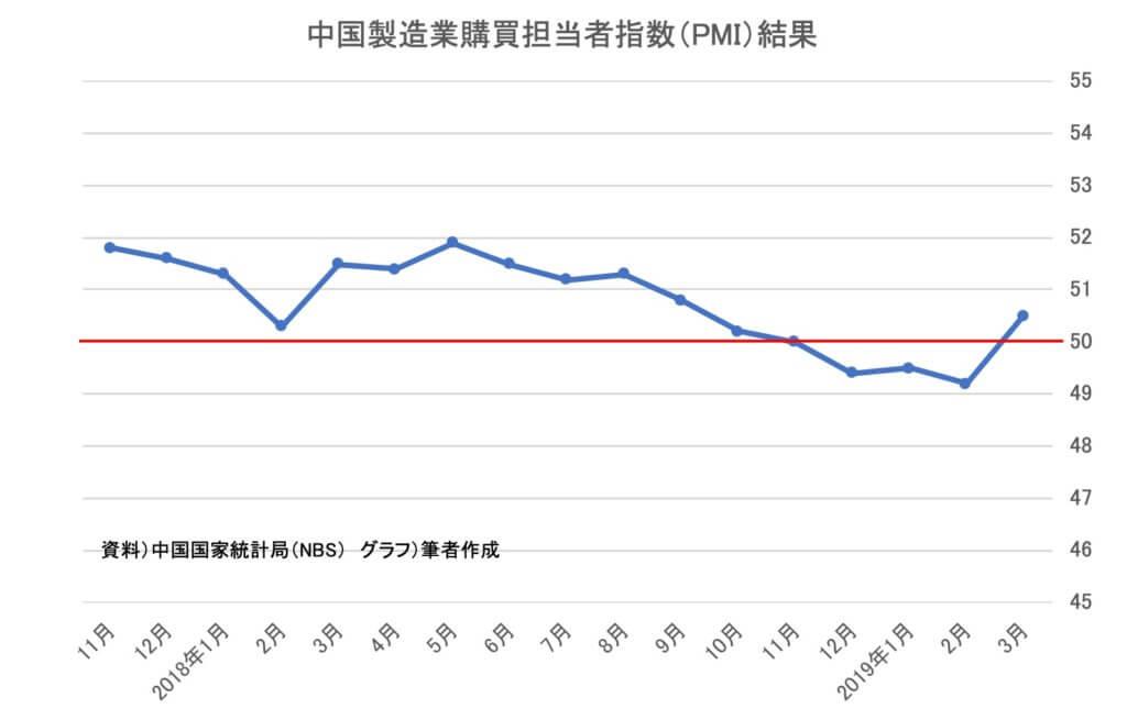 【統計】中国 製造業購買担当者指数(結果)(2019年3月)<グラフで見るシリーズ>