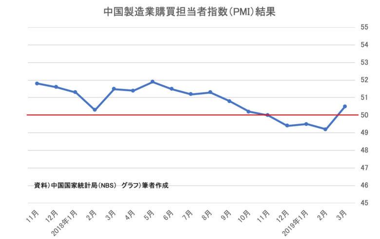中国製造業購買担当者指数(PMI)結果jpg