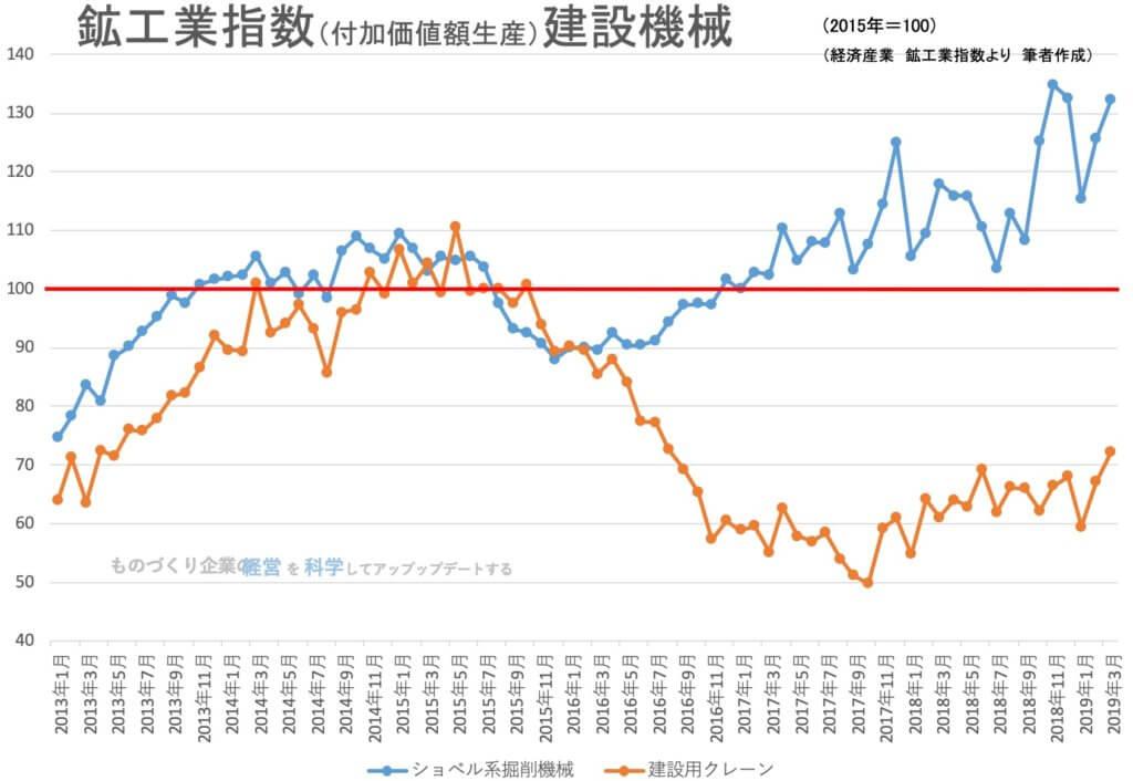 00★鉱工業指数(品目別)建設機械201903