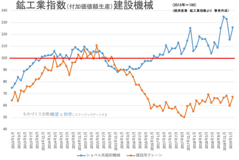 00★鉱工業指数(品目別)建設機械201902