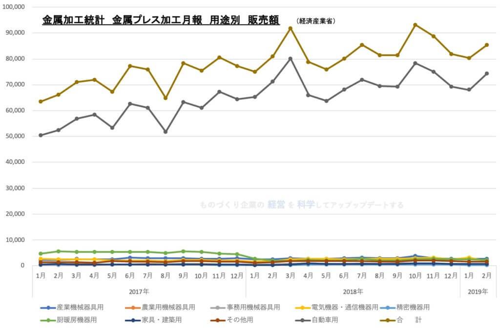 01★金属加工統計 金属プレス加工月報★ グラフ1