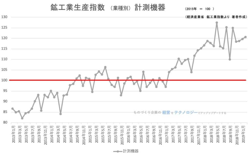 00★鉱工業指数(業種別)計測機器201902