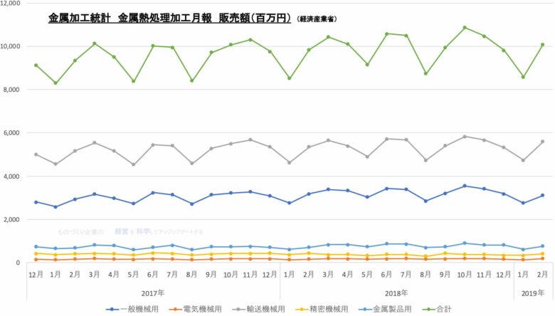01★金属加工統計 金属熱処理加工月報★ グラフ