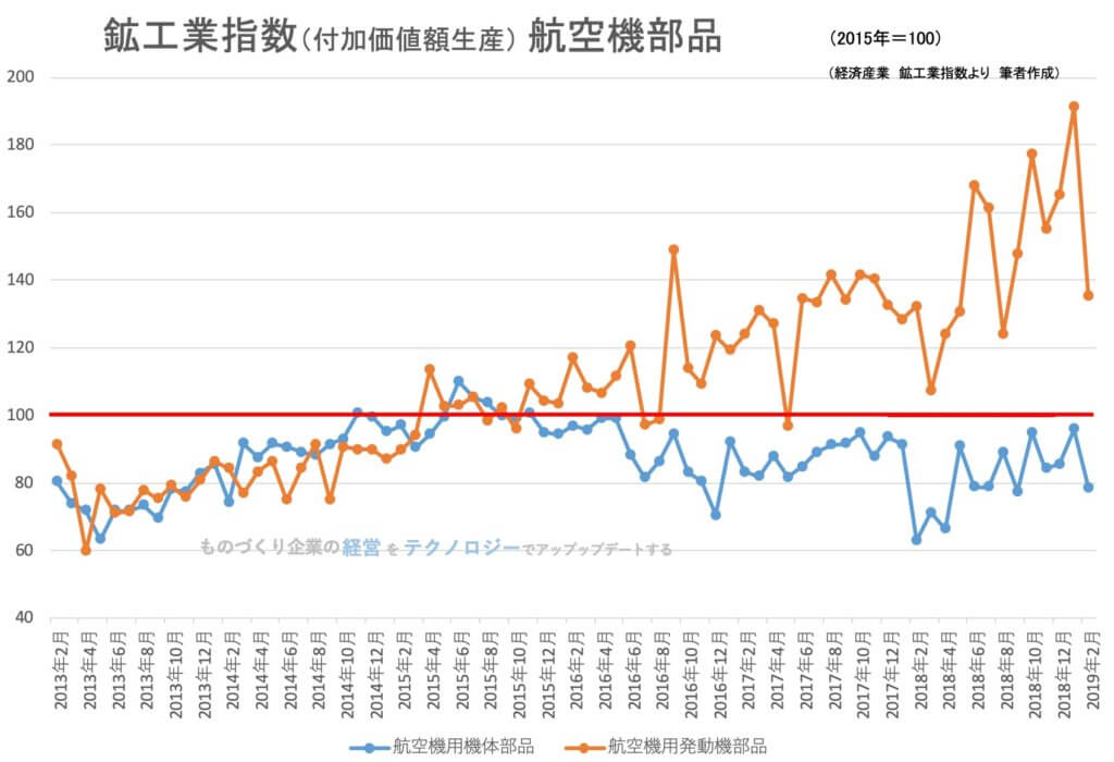 【統計】鉱工業指数(生産)航空機部品 2019年3月<グラフで推移を見るシリーズ>