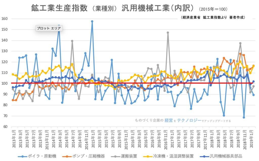 00★鉱工業指数(業種別)汎用機械工業(内訳)201902