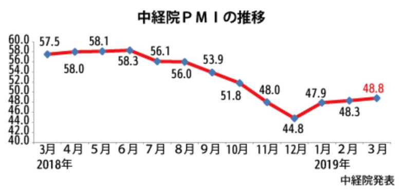 製造業購買担当者景気指数(PMI)201903