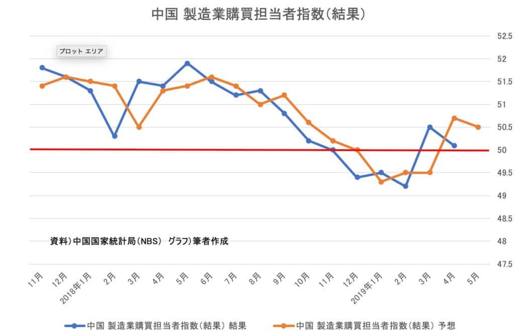 中国_製造業購買担当者指数(結果)2019年4月