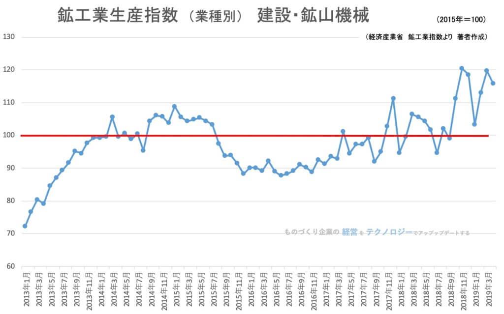 00★鉱工業指数(業種別)建設機械・鉱山機械