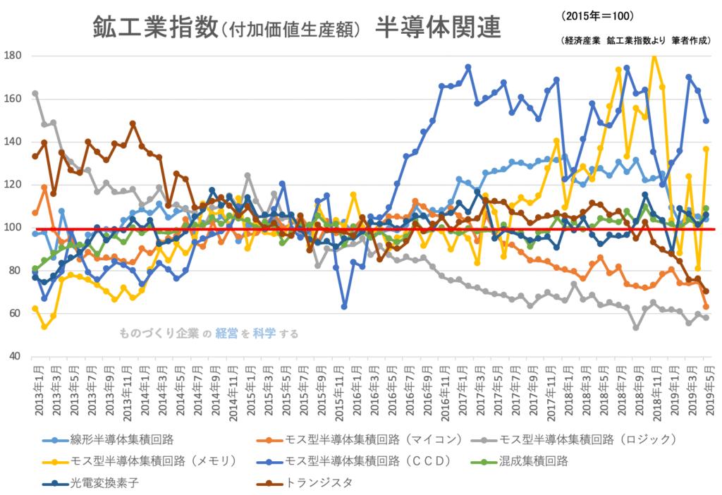 00(下旬)★鉱工業指数(品目別)半導体関連201905
