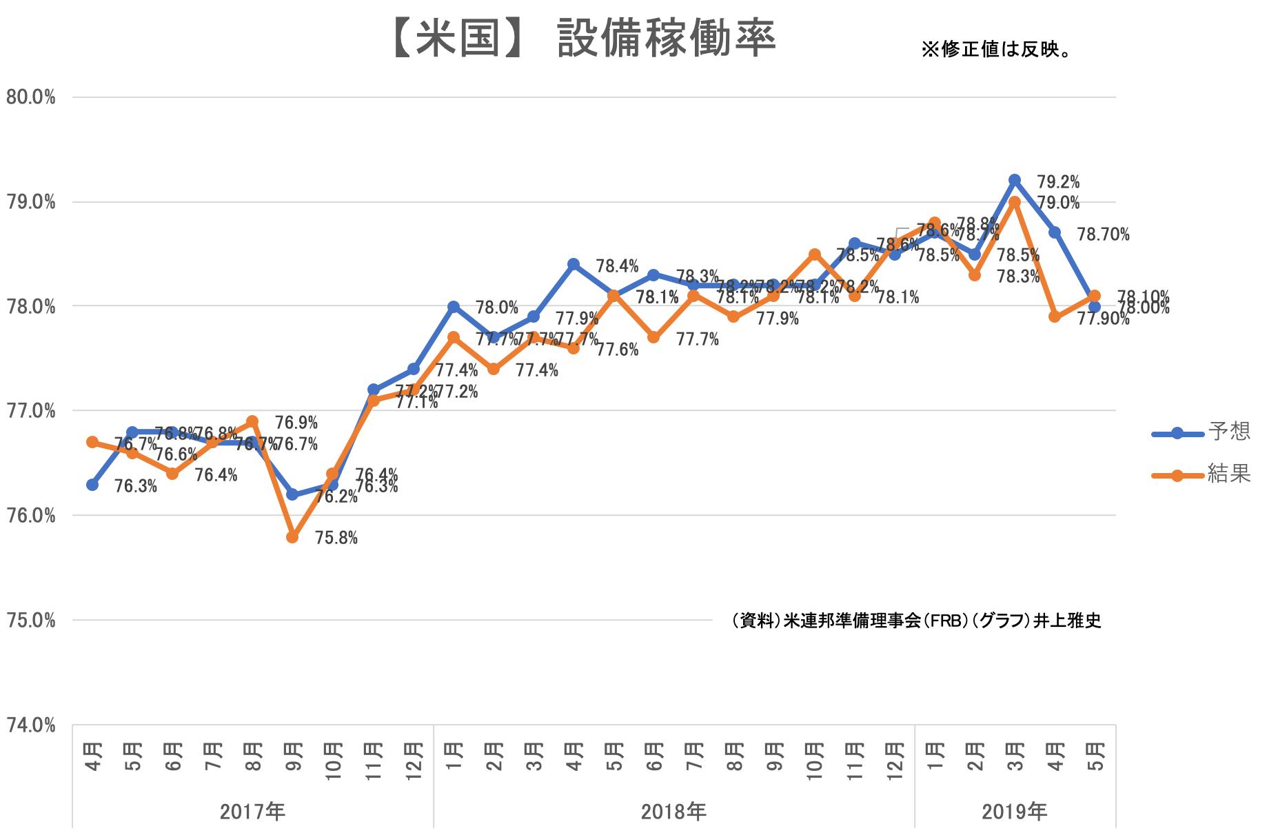 00(15日)★【米国】設備稼働率