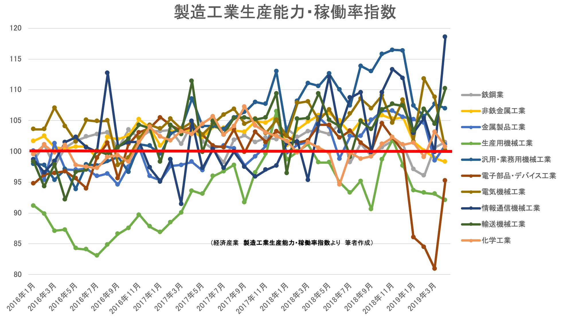00(20日)★製造工業生産能力・稼働率指数