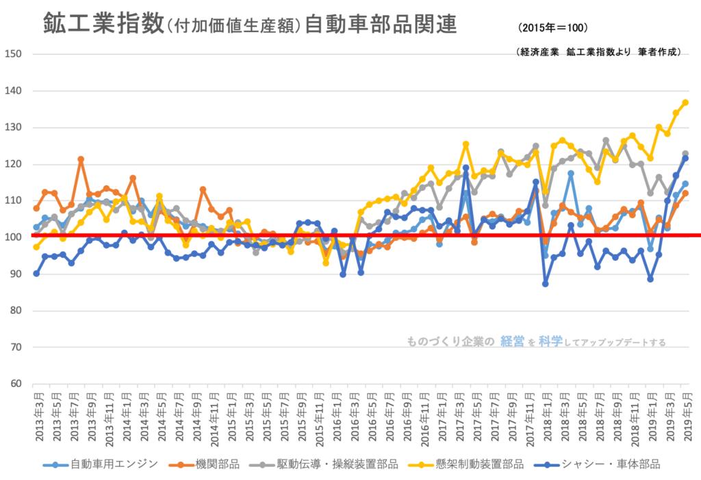 00(下旬)★鉱工業指数(品目別)自動車部品関連201906