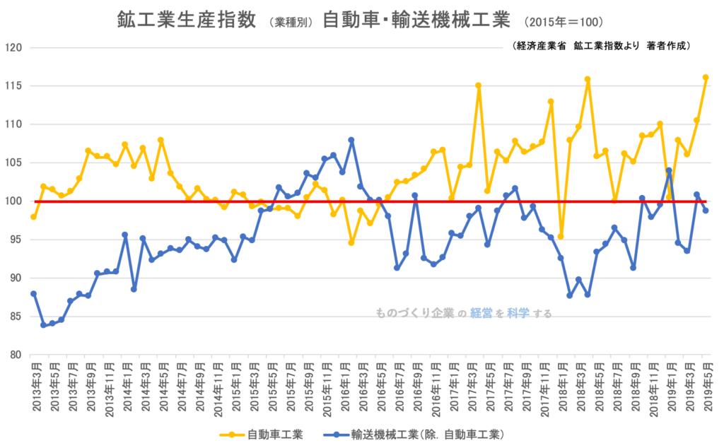 00(下旬)★鉱工業指数(業種別)自動車・輸送機械工業201905