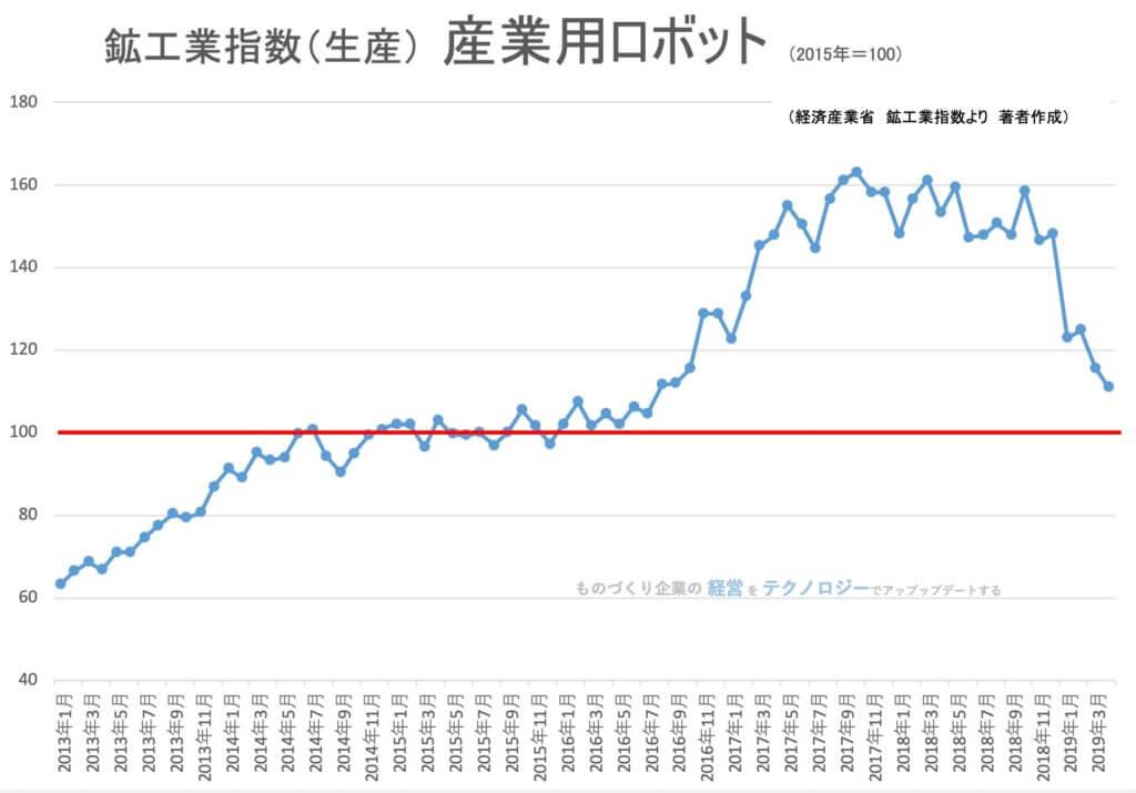 【統計】鉱工業指数(生産)産業用ロボット 2019年4月<グラフで推移を見るシリーズ>