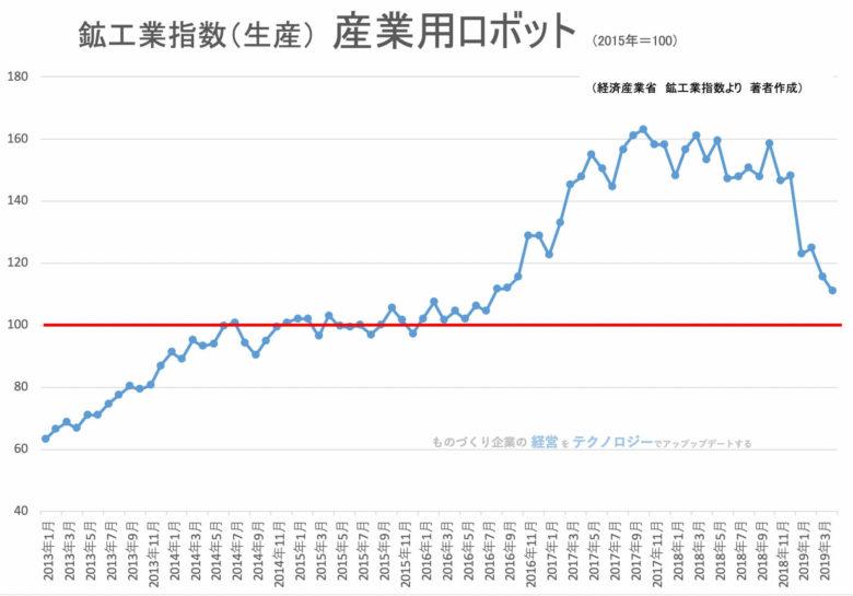 00(下旬)★鉱工業指数(品目別)産業用ロボット