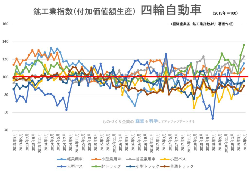 00(下旬)★鉱工業指数(品目別)四輪自動車201905