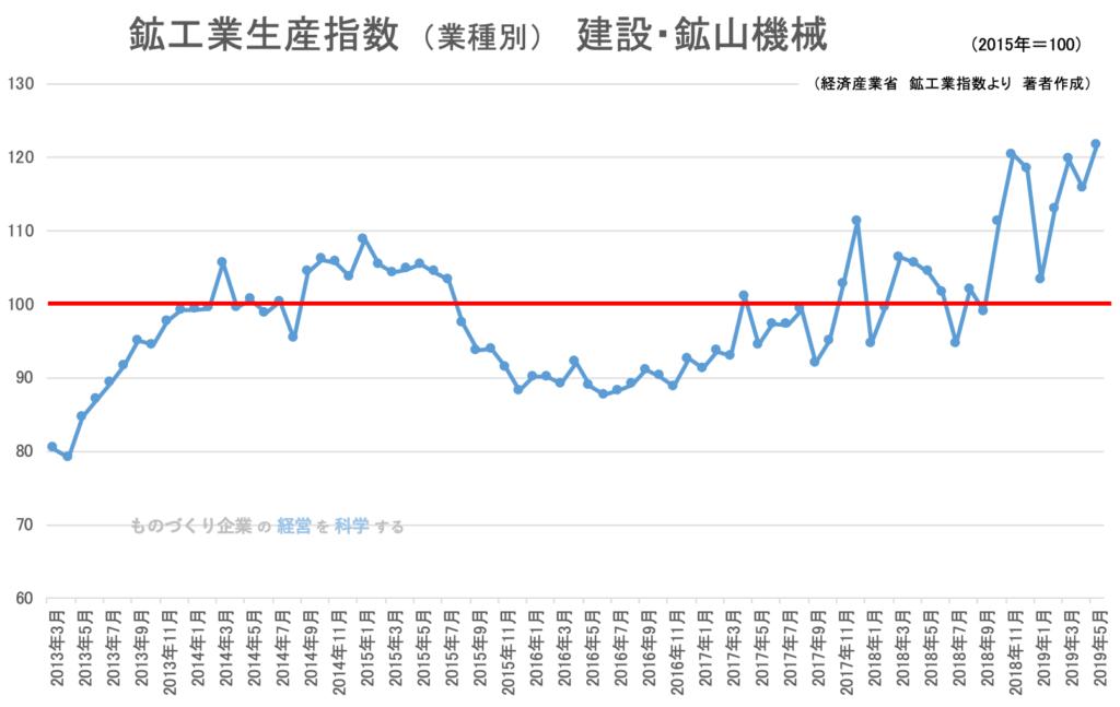 00(下旬)★鉱工業指数(業種別)建設・鉱山機械201905
