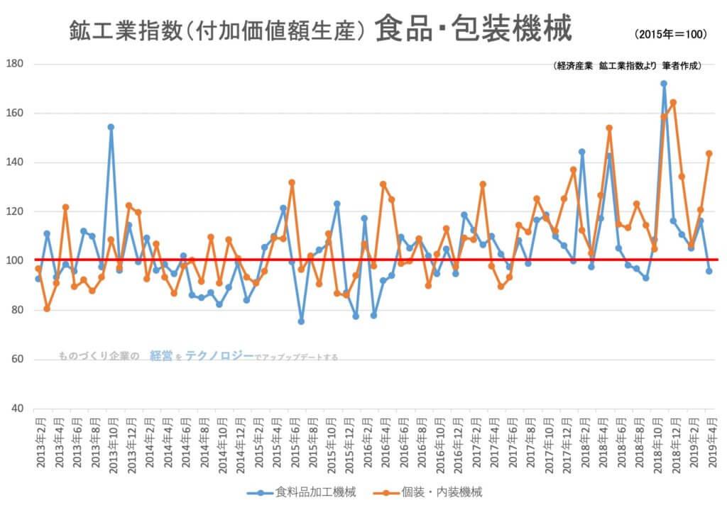【統計】鉱工業指数(生産)食品・包装機械関連 2019年4月<グラフで見るシリーズ>