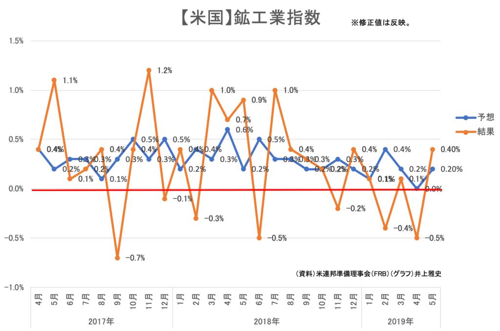 00(15日)★【米国】鉱工業指数