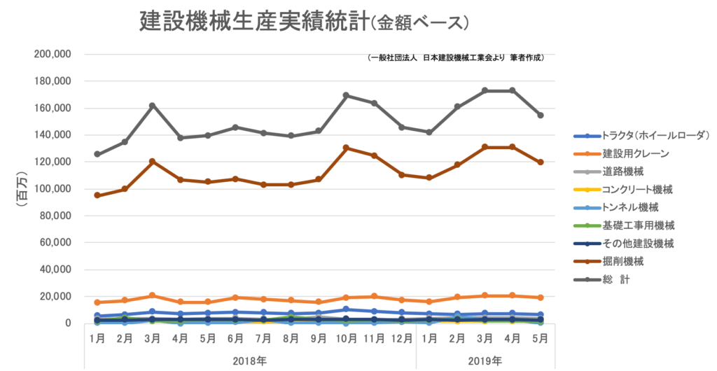 00(下旬)★建設機械_生産(金額)201905
