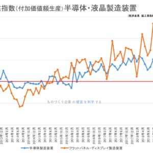 【統計】鉱工業指数(生産)半導体製造装置 2019年6月<グラフで見るシリーズ>
