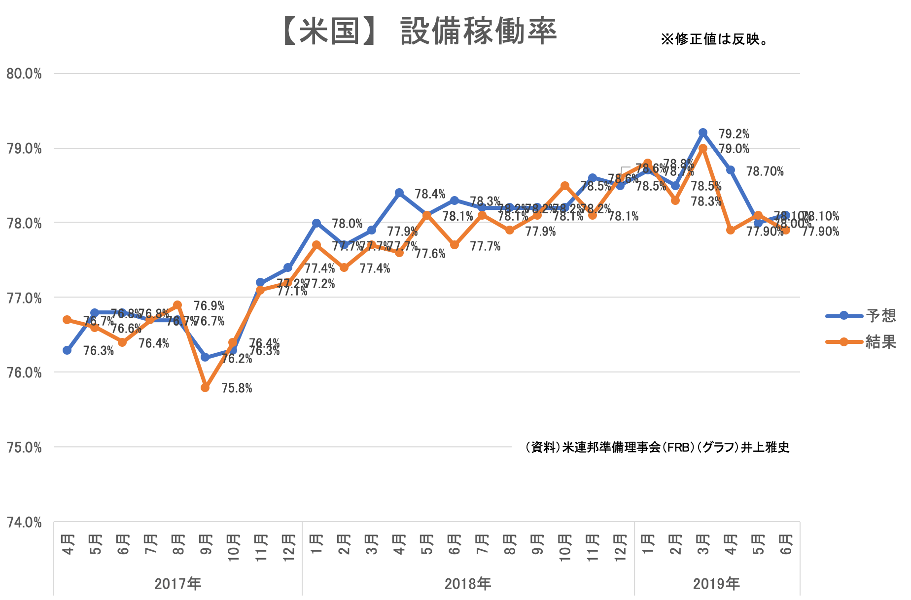 00(15日)★【米国】設備稼働率201905