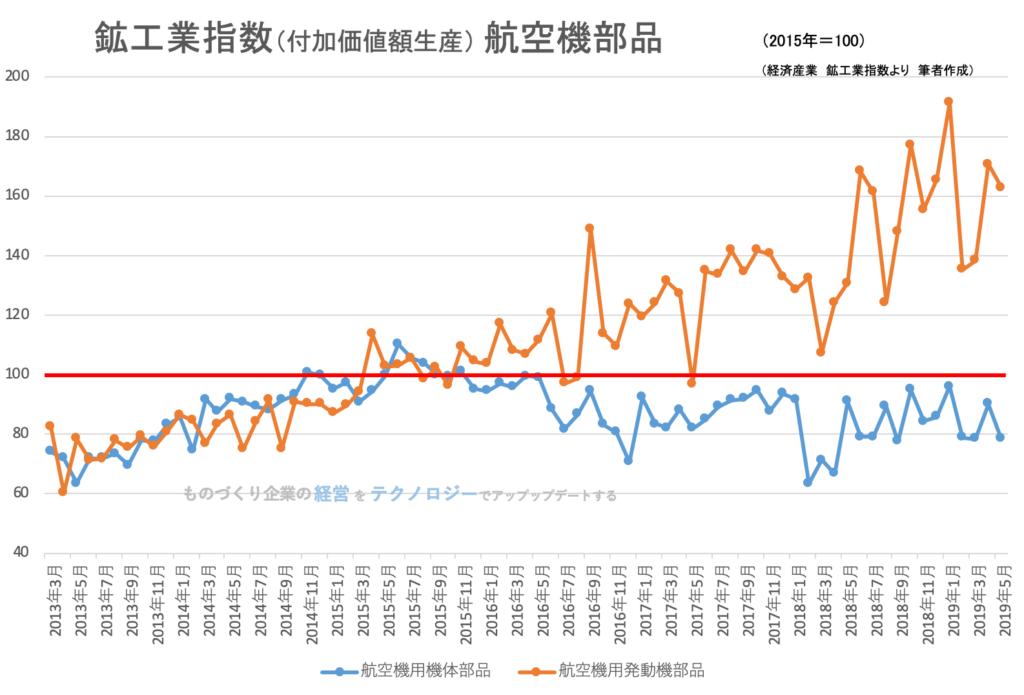 00(下旬)★鉱工業指数(品目別)航空機部品201905