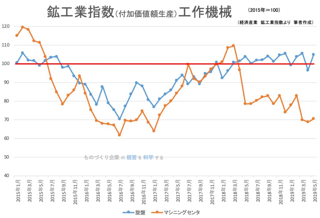 00(下旬)★鉱工業指数(品目別)工作機械201905