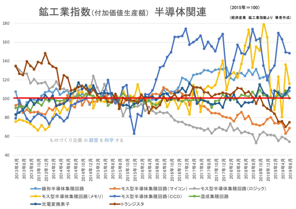 00(下旬)★鉱工業指数(品目別)半導体201906
